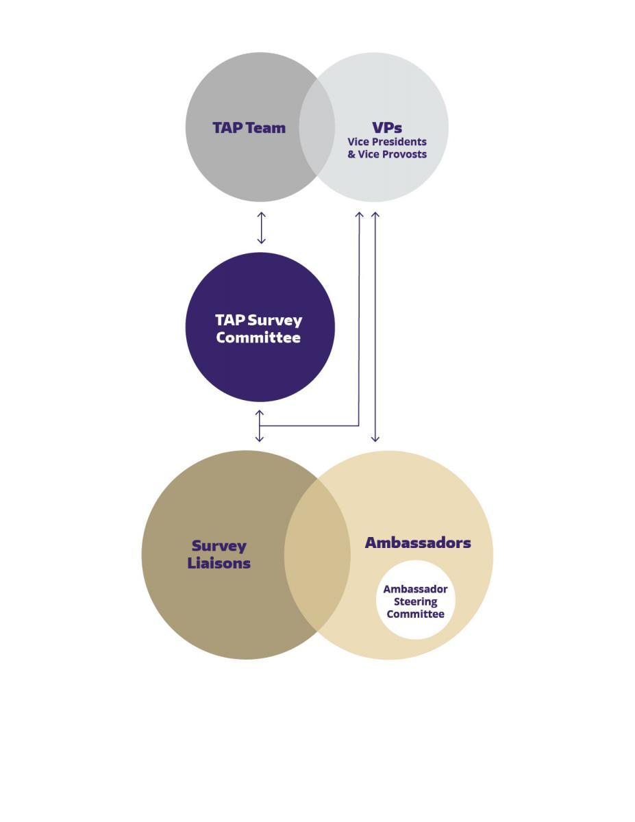 tap ambassadors transforming administration